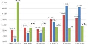 arnaques financières profil âge