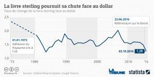 Graph Monnaie