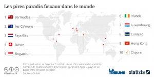 graphique paradis fiscaux