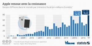 graphique statista Apple