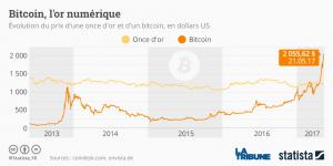 Bitcoin graphique