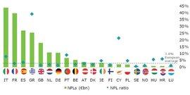 NPL créances douteuses banques européennes françaises Deloitte