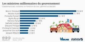 Graphique Statista Millionaires