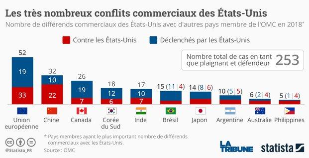 Statista, guerre commerciale, Trump, Chine, UE,