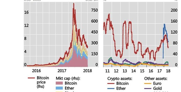 Cryptomonnaies capitalisation volatilité FSB
