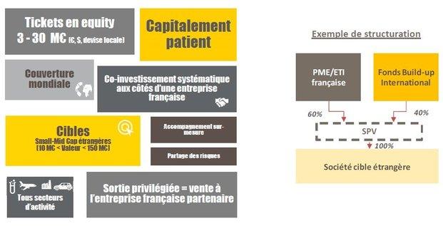 Bpifrance fonds PME Buildup BPI