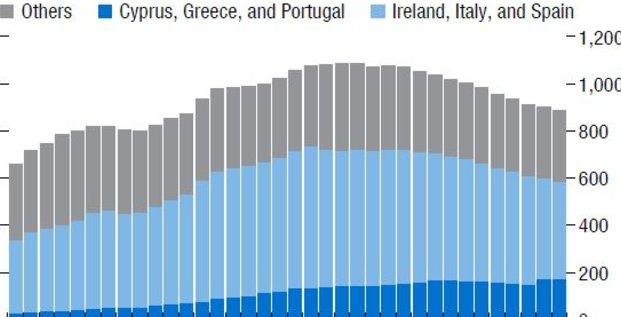 NPL créances douteuses en Europe FMI