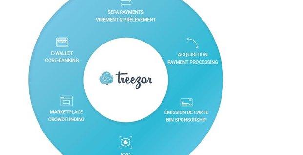 Treezor Fintech Soc Gen