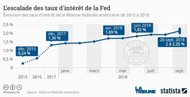 Statista, Fed, taux directeurs,
