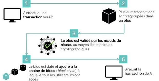 Blockchain mode d emploi
