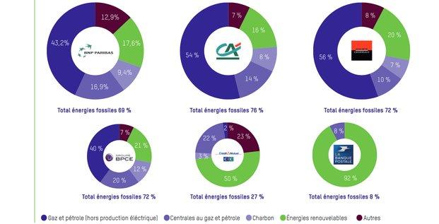 banques françaises climat finance verte