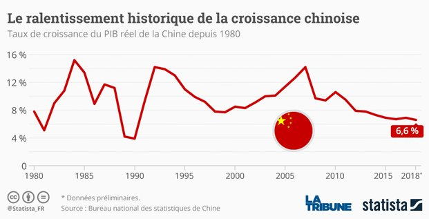 Statista, Chine, PIB, croissance,