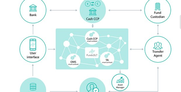 Blockchain FundsDLT