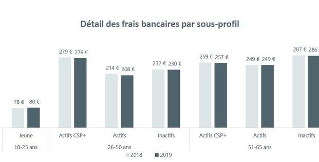 Frais bancaires 2019 par profil