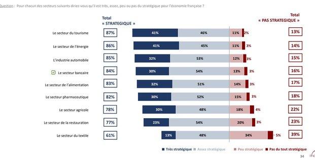 Banques FBF secteur stratégique