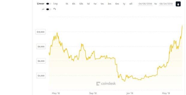 Bitcoin cours juin 2019