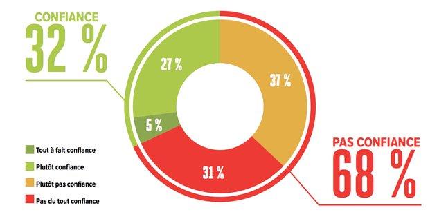 Confiance, BVA, sondage, H299, gouvernement, débat national