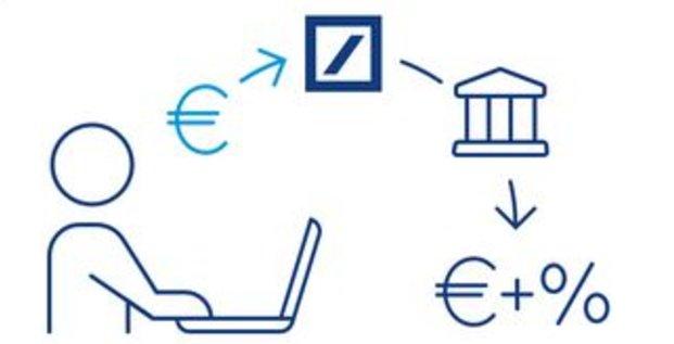 Deutsche Bank Fintech épargne Deposit Solutions