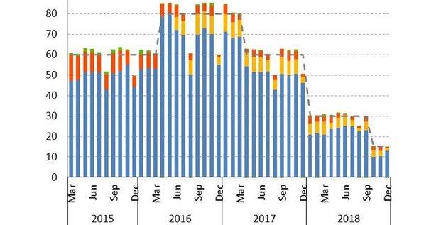 QE achat dettes actifs BCE 2015 2018
