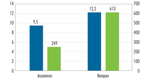 exposition climat banques assureurs