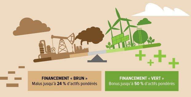 Infographie H312 pp 11, Natixis, financement vert,