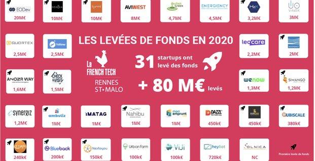 Les startups de Rennes Métropole ont levé 80 M€ en 2020