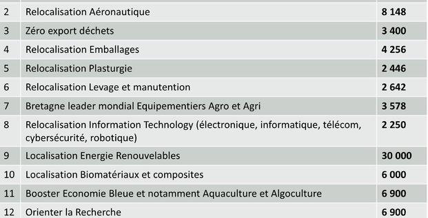 Etude Reloc'h/ Produit en Bretagne