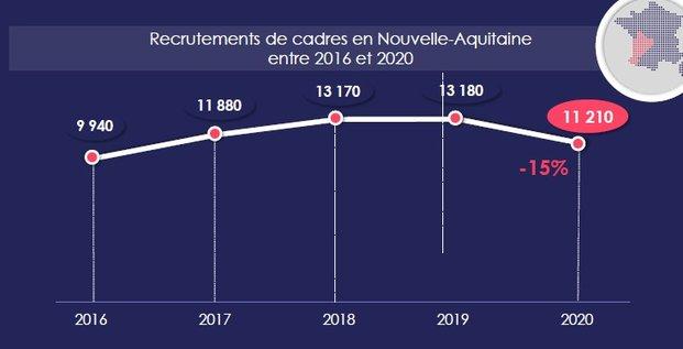 Recrutement cadres Apec 2021