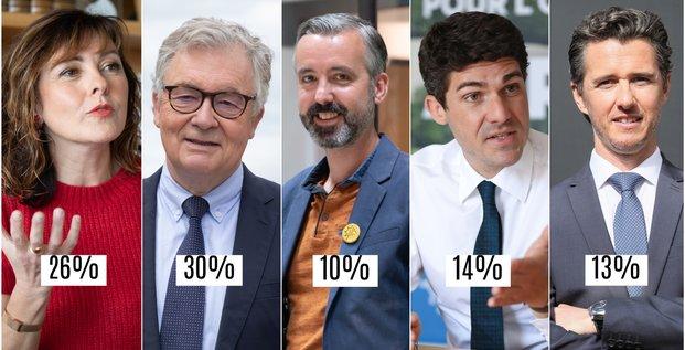 Régionales Occitanie