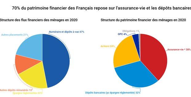assurance vie dépôts bancaires