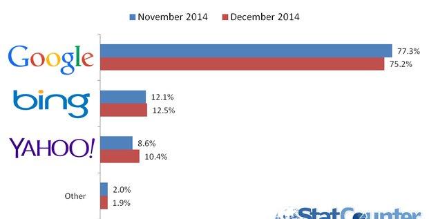 Part de marché des moteurs de recherche aux États-Unis