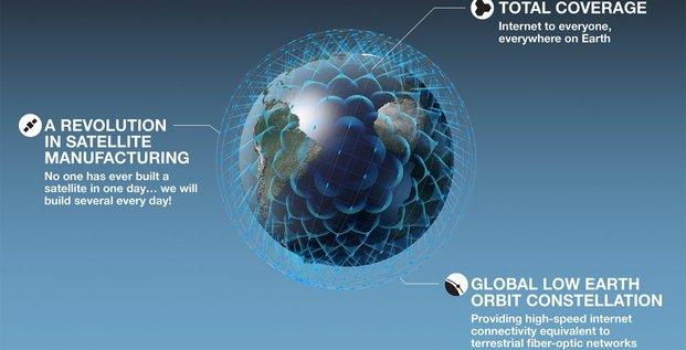 ADS OneWeb constellation de 900 satellites
