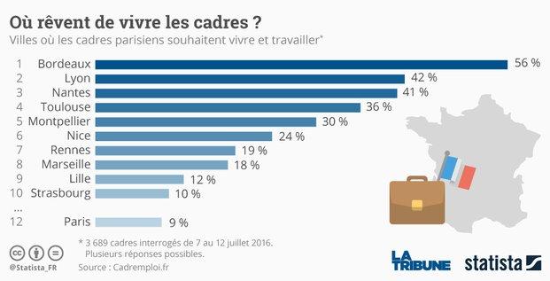 Statista Bordeaux attractivité cadres