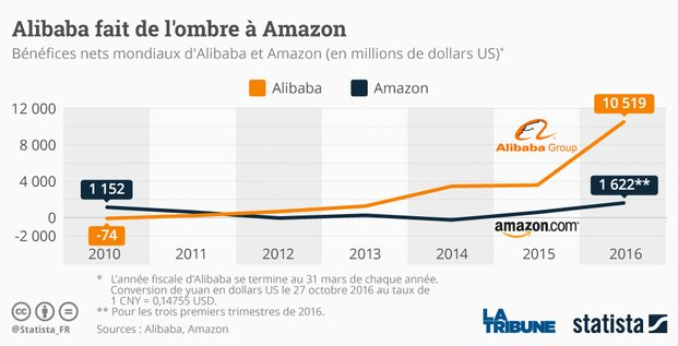 graphique statista Alibaba