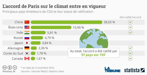 graphique COP 21 Accord de Paris climat