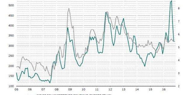 graph marchés incertitudes