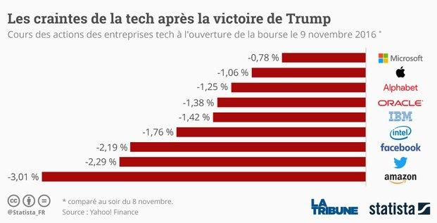 graphique statista tech Trump
