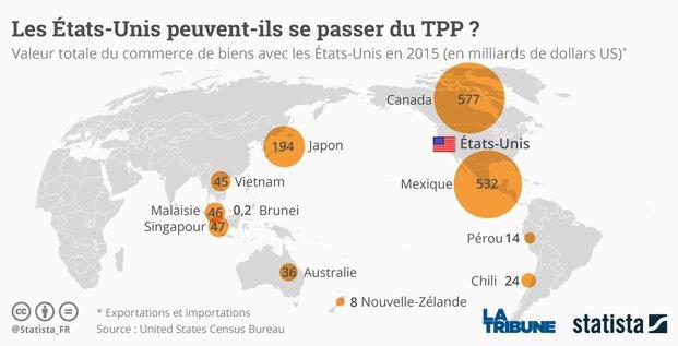 Etats-Unis TPP