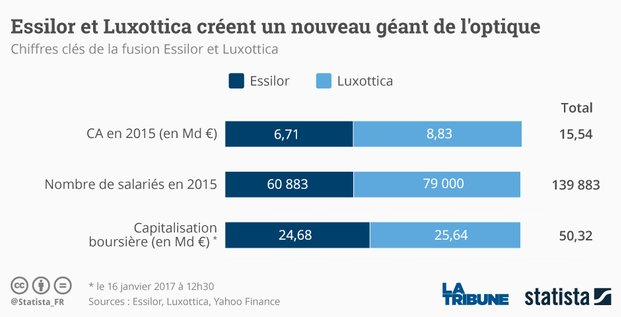 Graph Essilor Luxottica