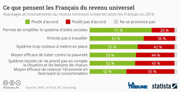 graphique Statista revenu universel