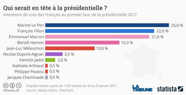 statista sondage vote présidentielle Hamon