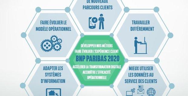 BNP plan digital