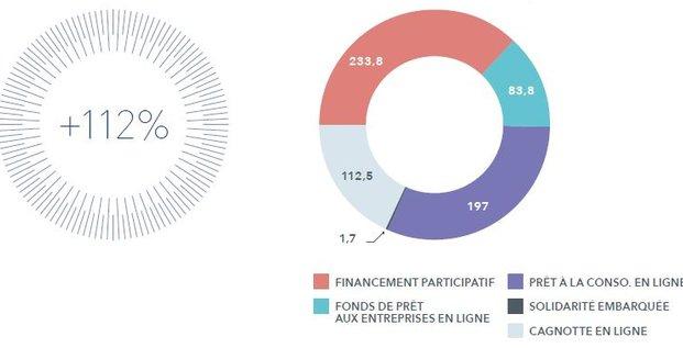 KPMG baromètre crowdfunding