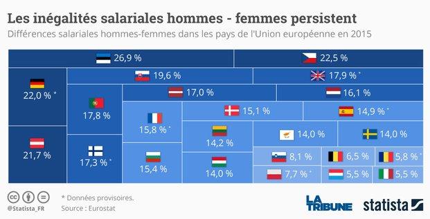 Graph égalité salariale