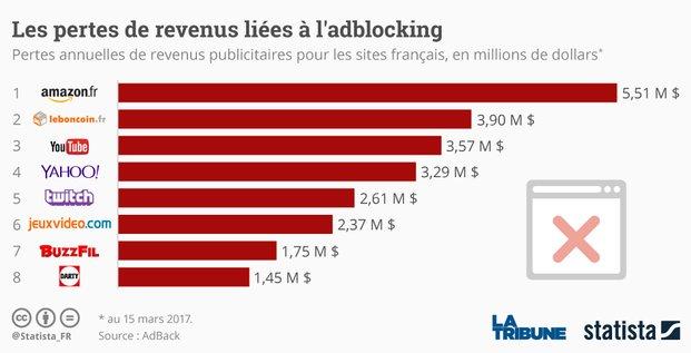 Graph Adblock DOLLARS (le bon)