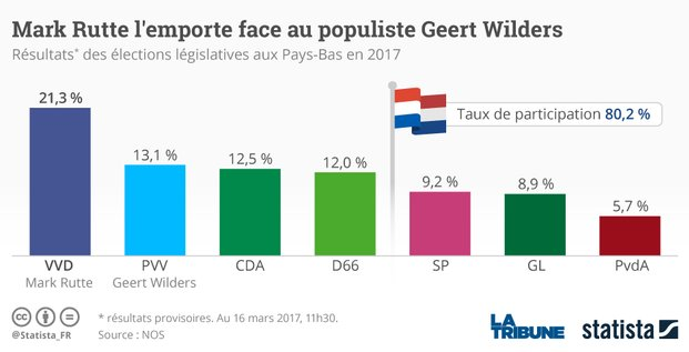 Graph Pays-Bas