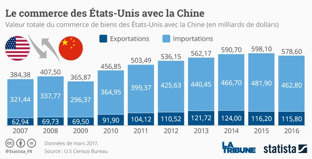 Diapo Etats-Unis/Chine