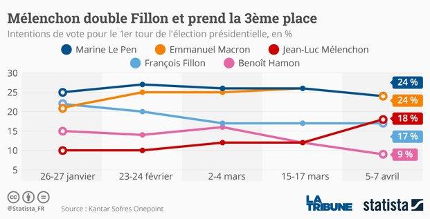 Graph présidentielle Mélenchon