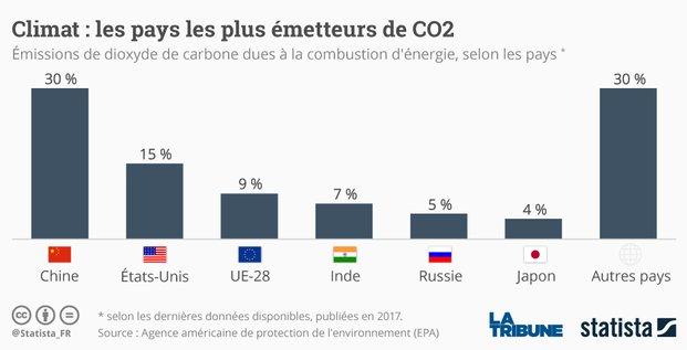 Graph pays polluants