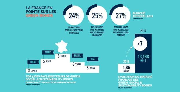 Green bonds France en pointe